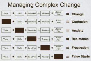 Management - Änderung, Konfusion, Angst, Widerstand, Frustration, Mißglückter Start